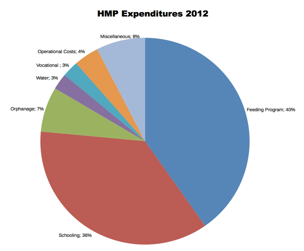 expenditures-2012